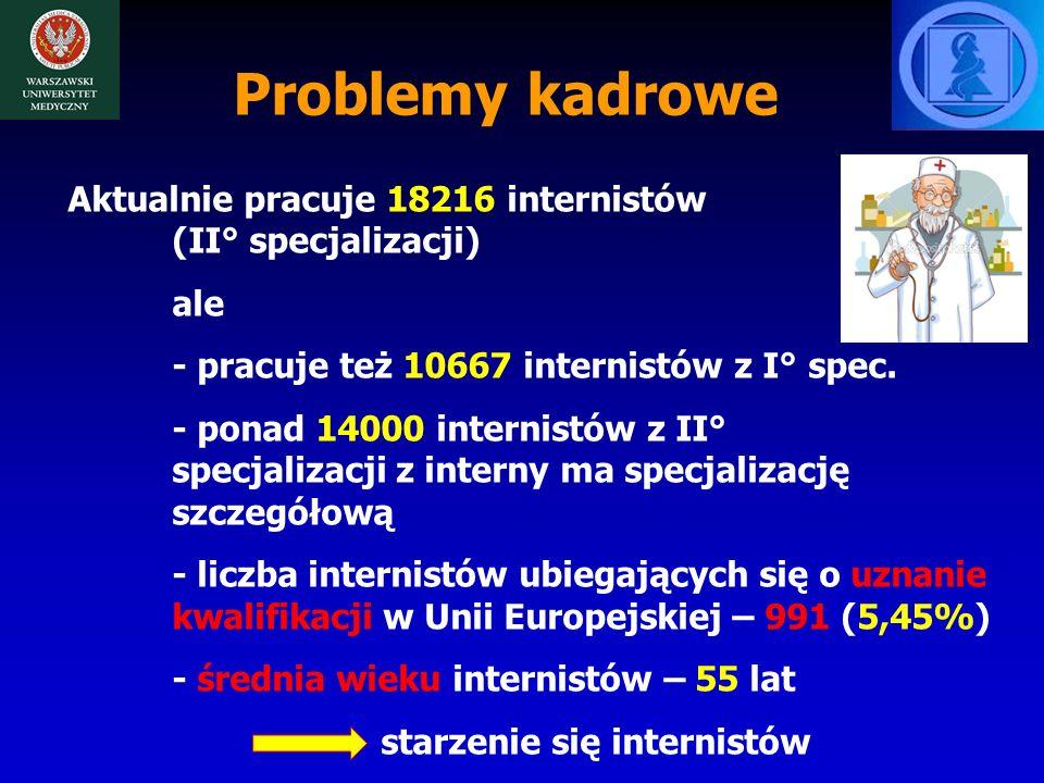 Problemy kadrowe Aktualnie pracuje 18216 internistów (II° specjalizacji) ale - pracuje też 10667 internistów z I° spec.