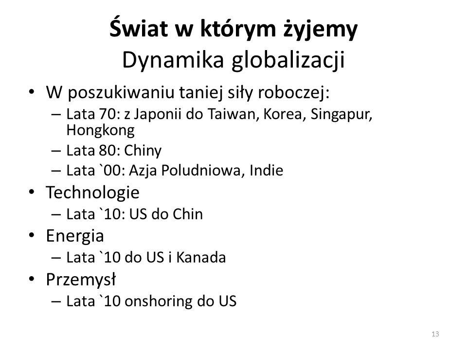Świat w którym żyjemy Dynamika globalizacji W poszukiwaniu taniej siły roboczej: – Lata 70: z Japonii do Taiwan, Korea, Singapur, Hongkong – Lata 80: Chiny – Lata `00: Azja Poludniowa, Indie Technologie – Lata `10: US do Chin Energia – Lata `10 do US i Kanada Przemysł – Lata `10 onshoring do US 13