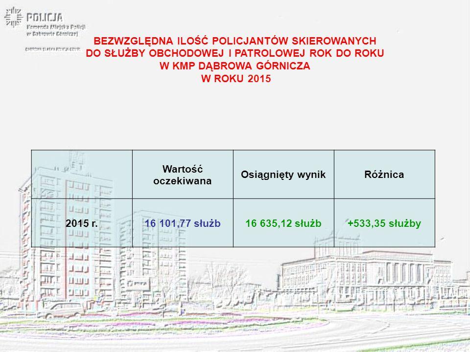 Wyznaczony próg za cały rok 2015 Wartość osiągnięta w analizowanym okresie Dynamika wszczęć w 7 wybranych kategoriach zdarzeń w odniesieniu do wyznaczonego progu KMP Dąbrowa Górnicza 2103143468,19 woj.