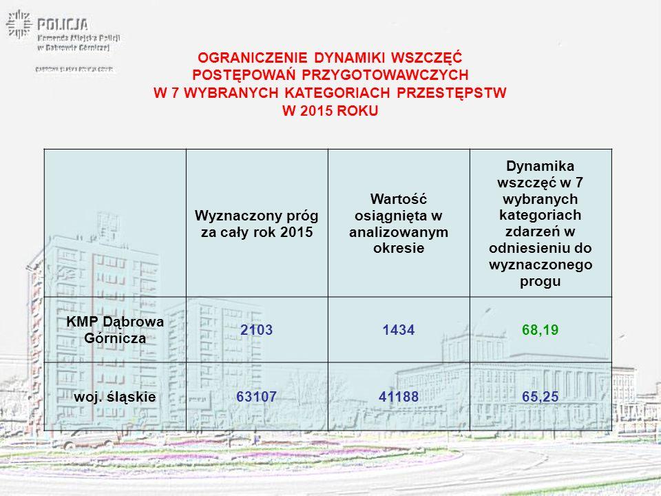 Wyznaczony próg za cały rok 2015 Wartość osiągnięta w analizowanym okresie Dynamika wszczęć w 7 wybranych kategoriach zdarzeń w odniesieniu do wyznacz