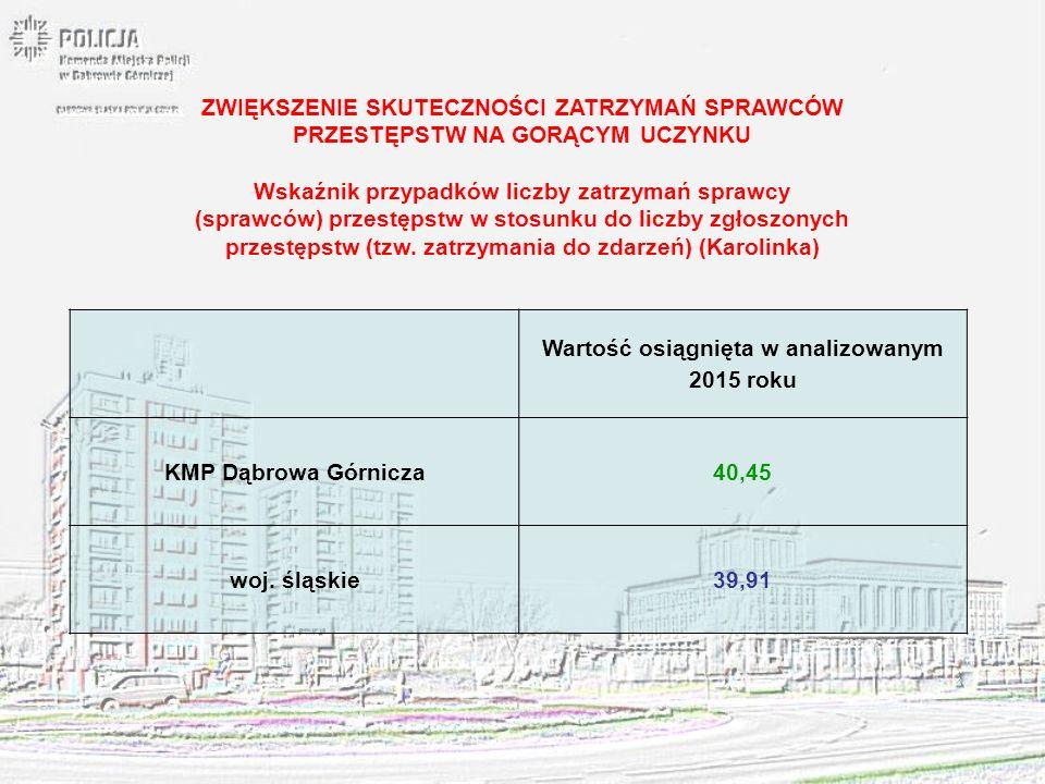 Wartość osiągnięta w analizowanym 2015 roku KMP Dąbrowa Górnicza40,45 woj. śląskie39,91 ZWIĘKSZENIE SKUTECZNOŚCI ZATRZYMAŃ SPRAWCÓW PRZESTĘPSTW NA GOR