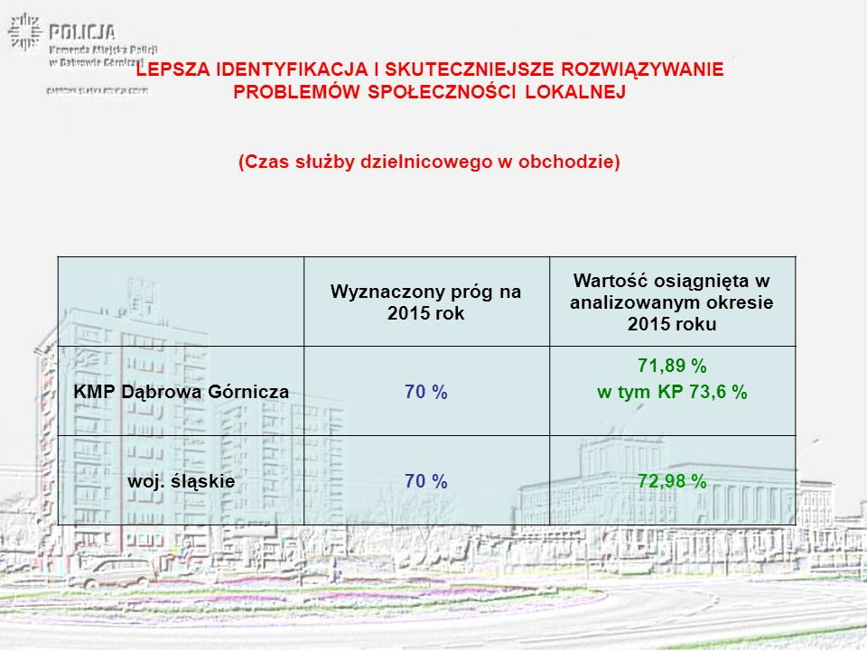 Wyznaczony próg na 2015 rok Wartość osiągnięta w analizowanym okresie 2015 roku KMP Dąbrowa Górnicza70 % 71,89 % w tym KP 73,6 % woj. śląskie70 %72,98