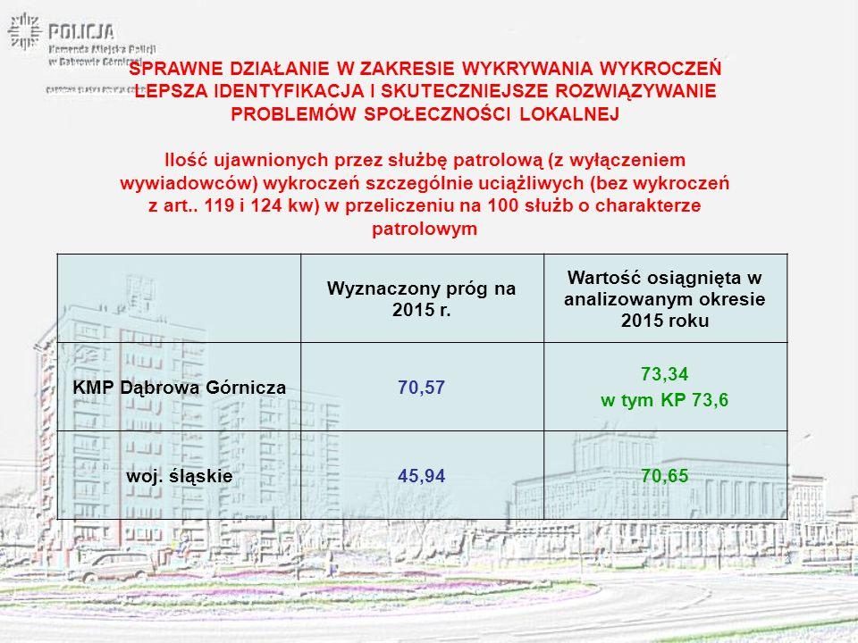 Wyznaczony próg na 2015 r. Wartość osiągnięta w analizowanym okresie 2015 roku KMP Dąbrowa Górnicza70,57 73,34 w tym KP 73,6 woj. śląskie45,9470,65 SP
