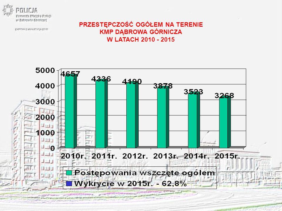 PRZESTĘPCZOŚĆ KRYMINALNA NA TERENIE KMP DĄBROWA GÓRNICZA W LATACH 2010 - 2015