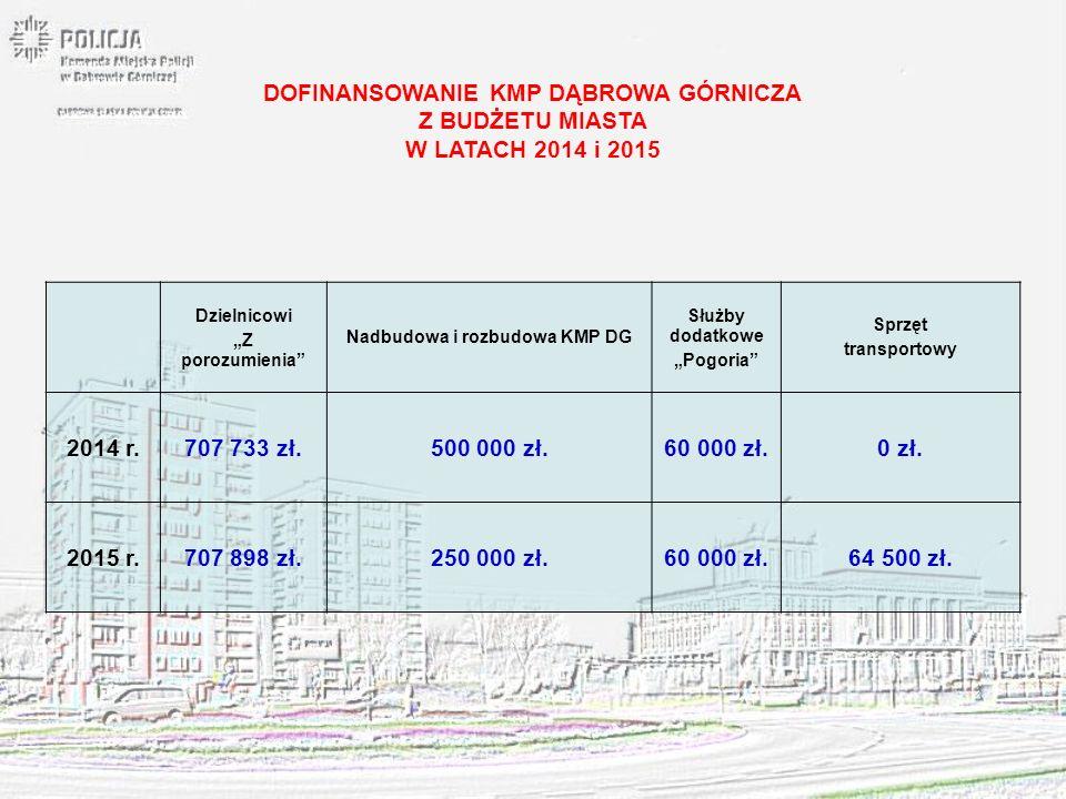WYBRANE EFEKTY SŁUŻBY DĄBROWSKICH POLICJANTÓW NA 1 DZIEŃ 2015 ROKU Przeprowadzone Interwencje: 62 Zatrzymani sprawcy na gorącym uczynku przestępstwa: 2 Ustaleni podejrzani sprawcy przestępstw: 4 Ujawnione wykroczenia: 76 Nałożone mandaty karne: 52 Kontrole kierujących: 478 Zatrzymani nietrzeźwi kierujący: 2 Obsłużone zdarzenia drogowe: 5 Zatrzymani poszukiwani: 1 Czynności procesowe: 30