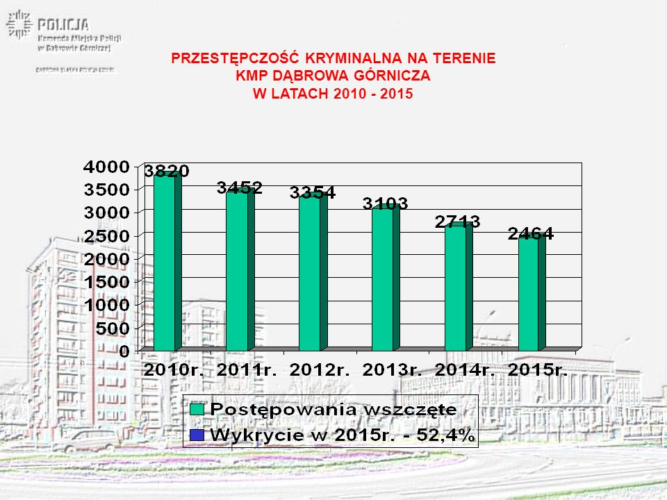 PRZESTĘPCZOŚĆ W 7 WYBRANYCH KATEGORIACH NA TERENIE KMP DĄBROWA GÓRNICZA W LATACH 2010 - 2015
