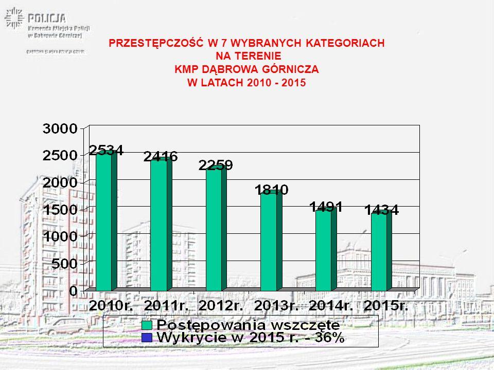 KRADZIEŻ Z WŁAMANIEM NA TERENIE KMP DĄBROWA GÓRNICZA W LATACH 2010 - 2015
