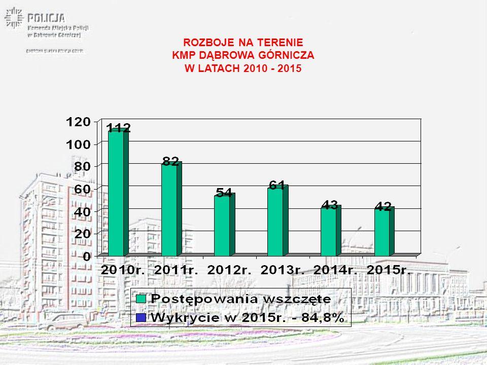 ROZBOJE NA TERENIE KMP DĄBROWA GÓRNICZA W LATACH 2010 - 2015