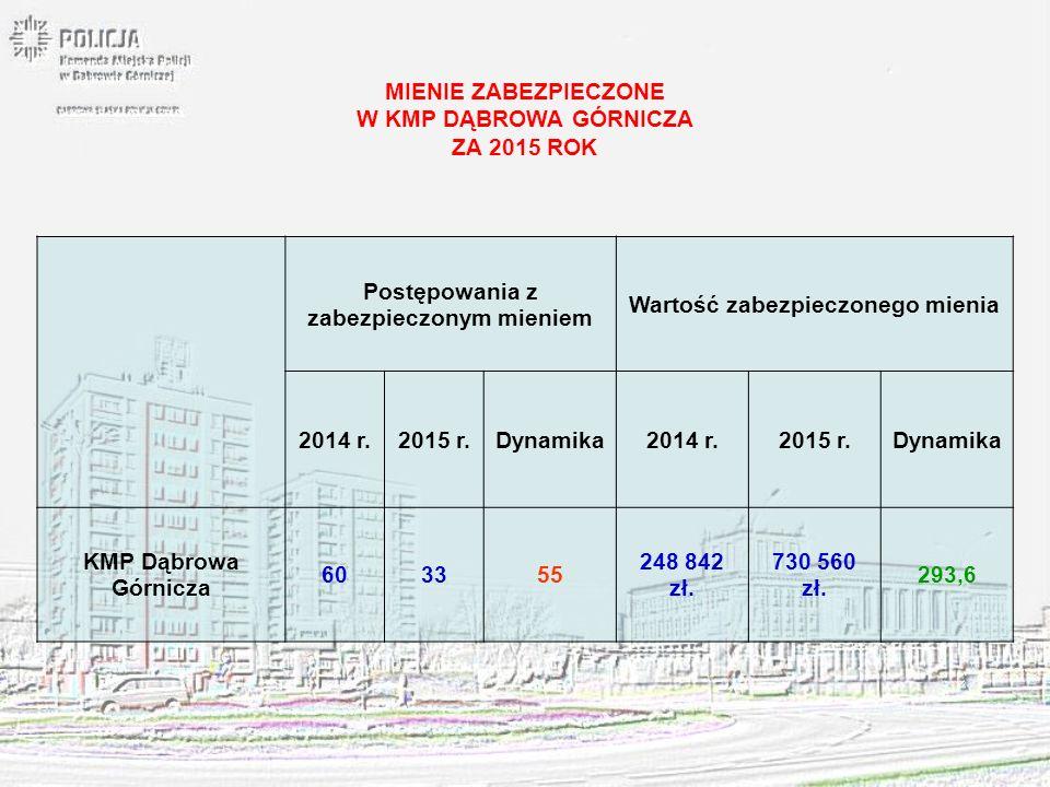 MIENIE ZABEZPIECZONE W KMP DĄBROWA GÓRNICZA ZA 2015 ROK Postępowania z zabezpieczonym mieniem Wartość zabezpieczonego mienia 2014 r.2015 r.Dynamika201