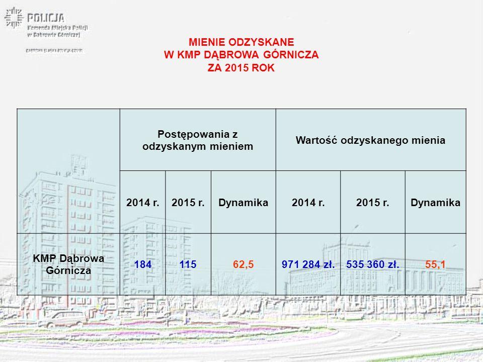 MIENIE ODZYSKANE W KMP DĄBROWA GÓRNICZA ZA 2015 ROK Postępowania z odzyskanym mieniem Wartość odzyskanego mienia 2014 r.2015 r.Dynamika2014 r.2015 r.D