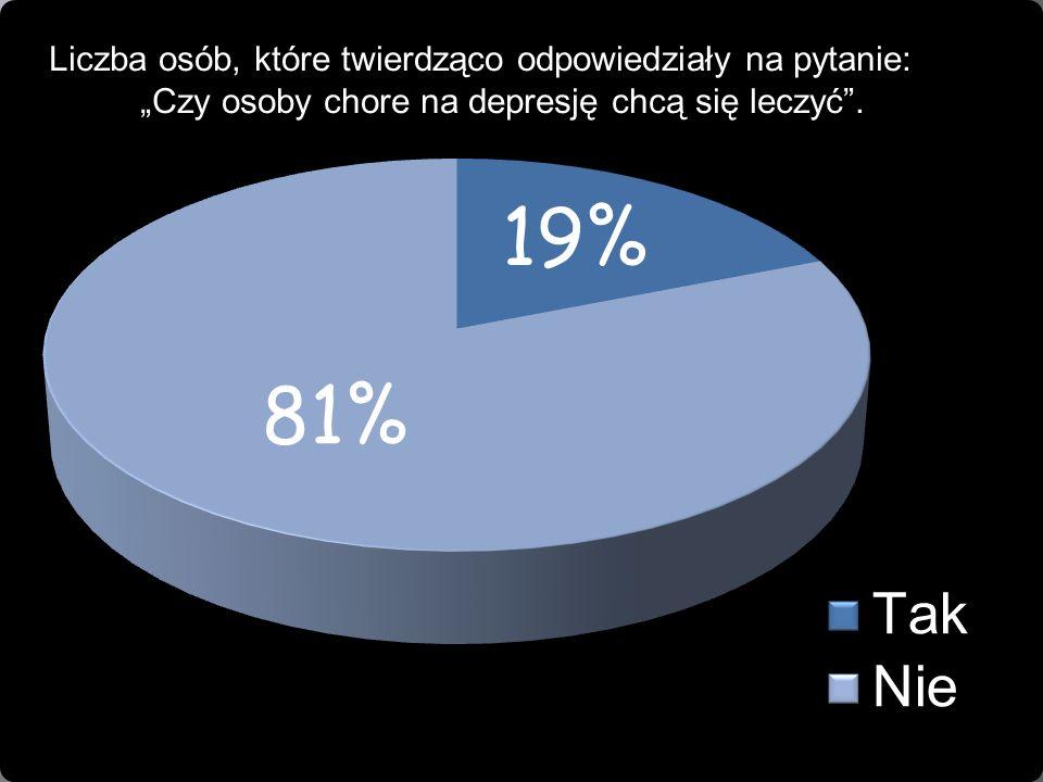 """Liczba osób, które twierdząco odpowiedziały na pytanie: """"Czy osoby chore na depresję chcą się leczyć"""".?"""""""