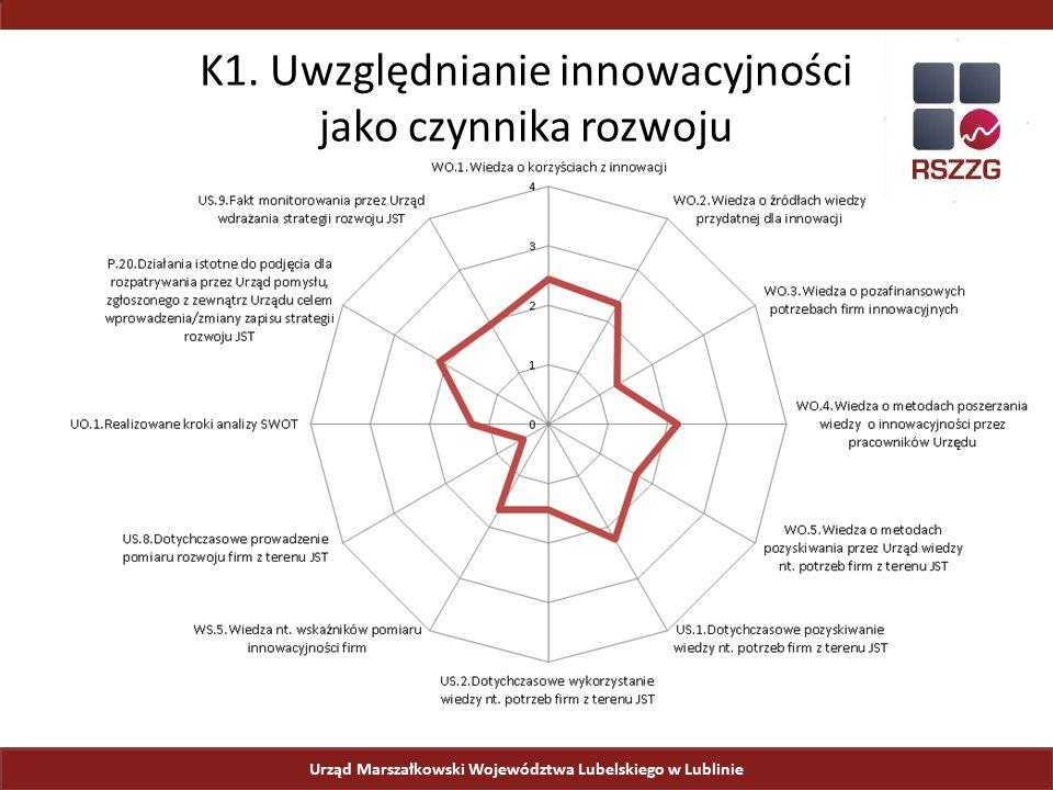 Urząd Marszałkowski Województwa Lubelskiego w Lublinie K1. Uwzględnianie innowacyjności jako czynnika rozwoju