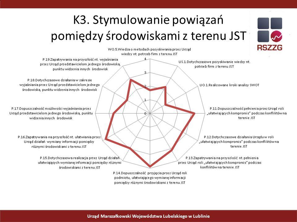 Urząd Marszałkowski Województwa Lubelskiego w Lublinie K3. Stymulowanie powiązań pomiędzy środowiskami z terenu JST