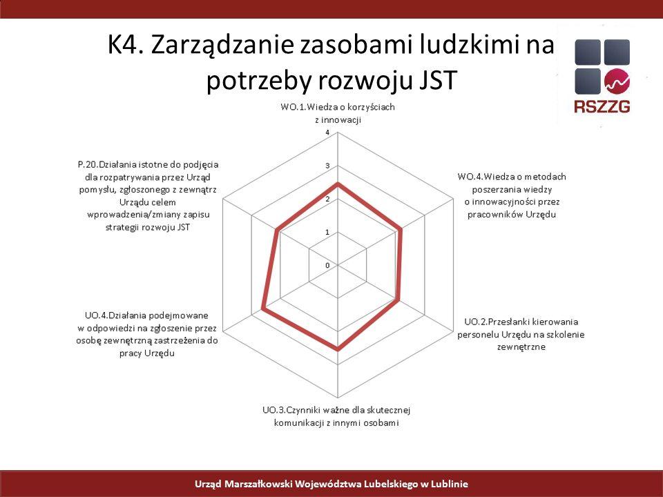 Urząd Marszałkowski Województwa Lubelskiego w Lublinie K4. Zarządzanie zasobami ludzkimi na potrzeby rozwoju JST