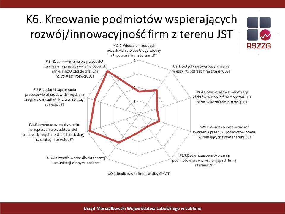 Urząd Marszałkowski Województwa Lubelskiego w Lublinie K6. Kreowanie podmiotów wspierających rozwój/innowacyjność firm z terenu JST