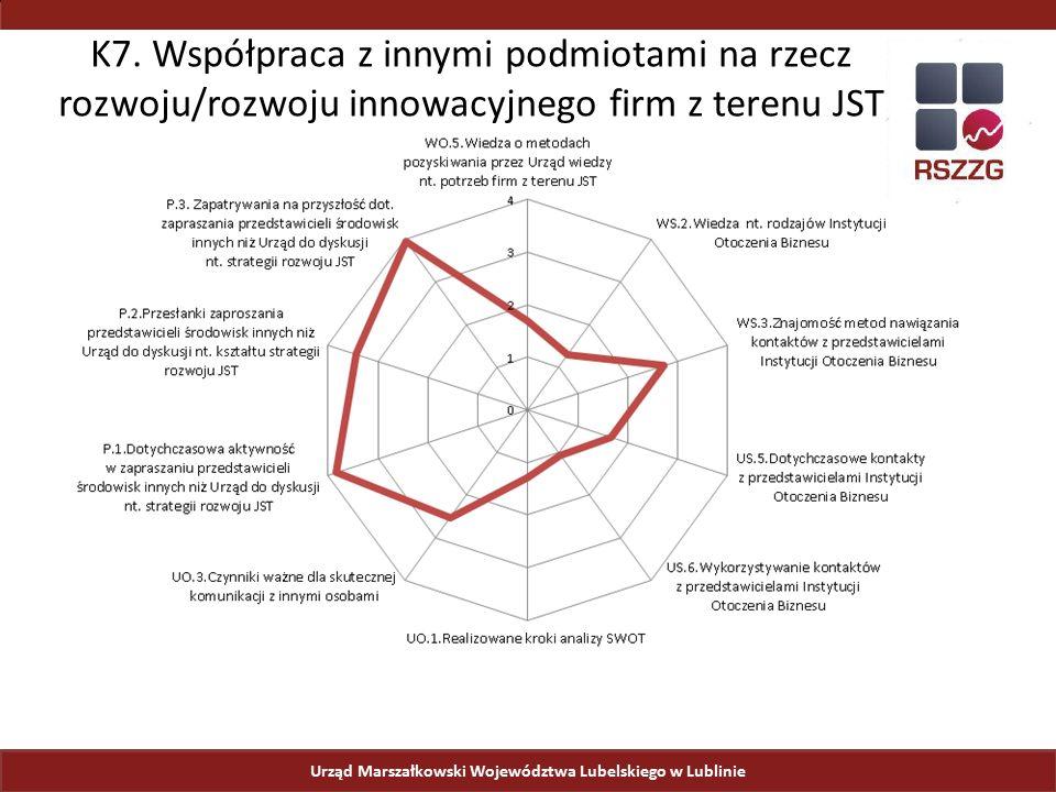 Urząd Marszałkowski Województwa Lubelskiego w Lublinie K7. Współpraca z innymi podmiotami na rzecz rozwoju/rozwoju innowacyjnego firm z terenu JST