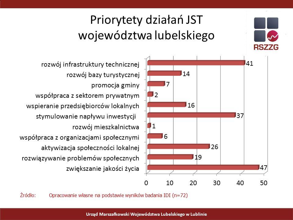 Priorytety działań JST województwa lubelskiego Żródło: Opracowanie własne na podstawie wyników badania IDI (n=72)