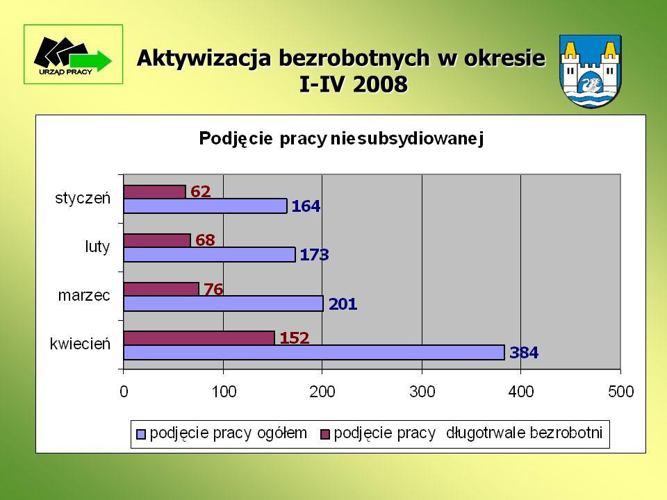 Aktywizacja bezrobotnych w okresie I-IV 2008