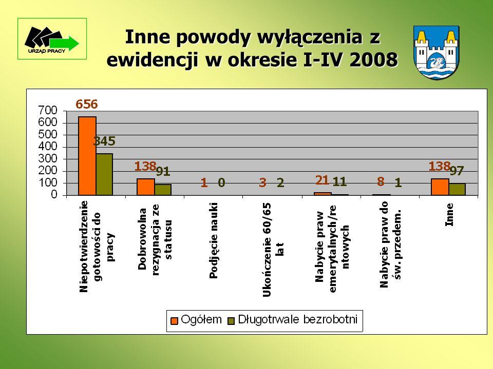 Inne powody wyłączenia z ewidencji w okresie I-IV 2008