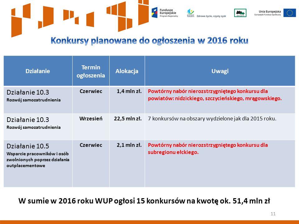 Działanie Termin ogłoszenia AlokacjaUwagi Działanie 10.3 Rozwój samozatrudnienia Czerwiec1,4 mln zł.Powtórny nabór nierozstrzygniętego konkursu dla po