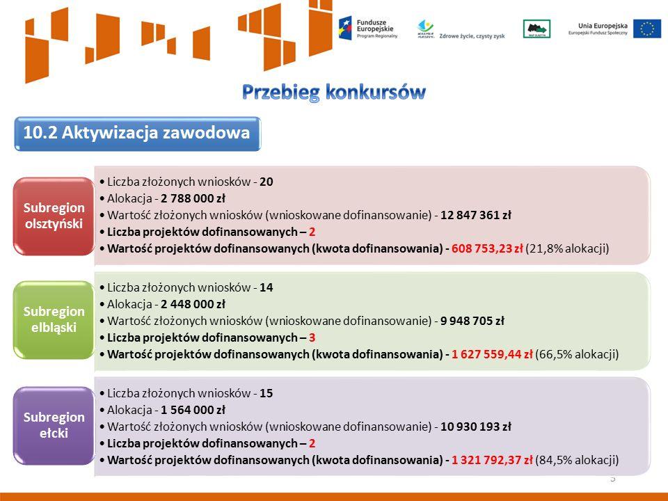 5 10.2 Aktywizacja zawodowa Liczba złożonych wniosków - 20 Alokacja - 2 788 000 zł Wartość złożonych wniosków (wnioskowane dofinansowanie) - 12 847 36