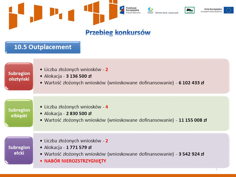 7 10.5 Outplacement Liczba złożonych wniosków - 2 Alokacja - 3 136 500 zł Wartość złożonych wniosków (wnioskowane dofinansowanie) - 6 102 433 zł Subre
