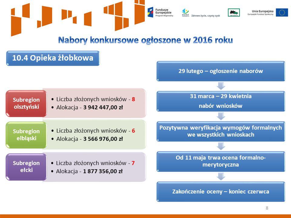 8 10.4 Opieka żłobkowa Liczba złożonych wniosków - 8 Alokacja - 3 942 447,00 zł Subregion olsztyński Liczba złożonych wniosków - 6 Alokacja - 3 566 97