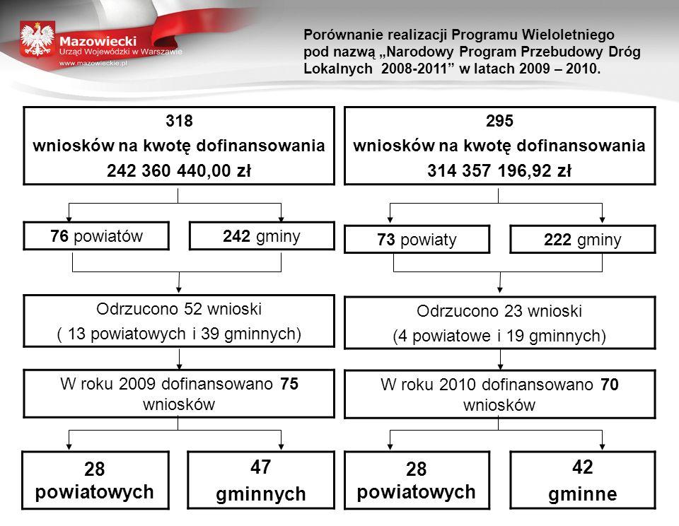 """318 wniosków na kwotę dofinansowania 242 360 440,00 zł 295 wniosków na kwotę dofinansowania 314 357 196,92 zł 76 powiatów242 gminy 73 powiaty222 gminy Odrzucono 52 wnioski ( 13 powiatowych i 39 gminnych) Odrzucono 23 wnioski (4 powiatowe i 19 gminnych) W roku 2009 dofinansowano 75 wniosków W roku 2010 dofinansowano 70 wniosków 28 powiatowych 47 gminnych 28 powiatowych 42 gminne Porównanie realizacji Programu Wieloletniego pod nazwą """"Narodowy Program Przebudowy Dróg Lokalnych 2008-2011 w latach 2009 – 2010."""