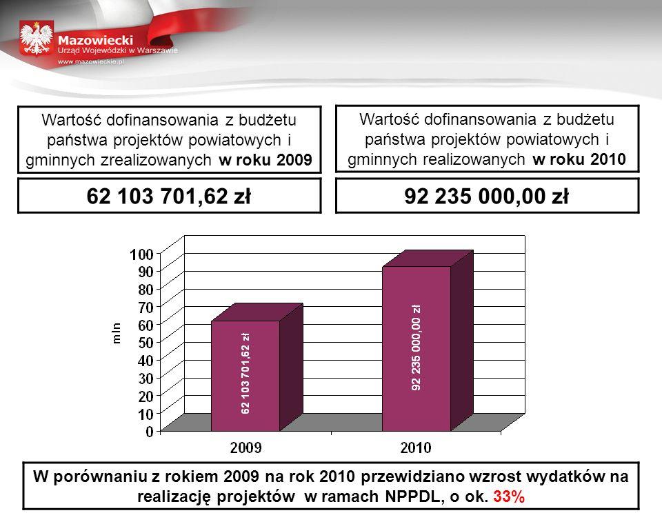 Wartość dofinansowania z budżetu państwa projektów powiatowych i gminnych zrealizowanych w roku 2009 Wartość dofinansowania z budżetu państwa projektów powiatowych i gminnych realizowanych w roku 2010 62 103 701,62 zł92 235 000,00 zł W porównaniu z rokiem 2009 na rok 2010 przewidziano wzrost wydatków na realizację projektów w ramach NPPDL, o ok.