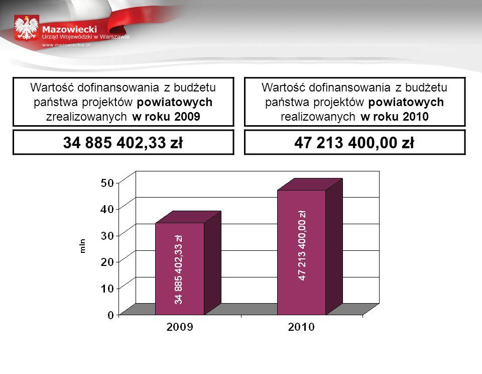 Wartość dofinansowania z budżetu państwa projektów powiatowych zrealizowanych w roku 2009 Wartość dofinansowania z budżetu państwa projektów powiatowych realizowanych w roku 2010 34 885 402,33 zł47 213 400,00 zł