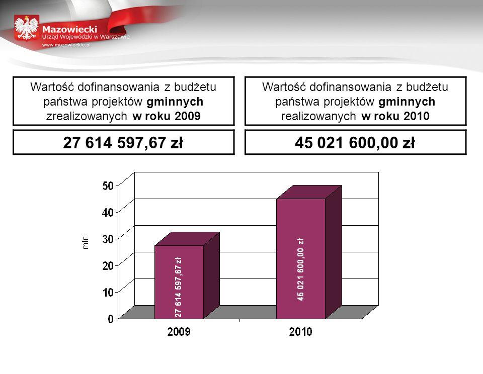 Wartość dofinansowania z budżetu państwa projektów gminnych zrealizowanych w roku 2009 Wartość dofinansowania z budżetu państwa projektów gminnych realizowanych w roku 2010 27 614 597,67 zł45 021 600,00 zł
