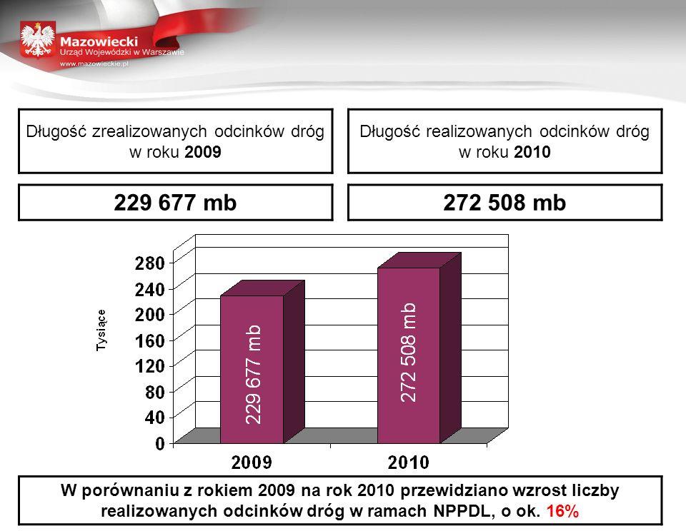 Długość zrealizowanych odcinków dróg w roku 2009 Długość realizowanych odcinków dróg w roku 2010 229 677 mb272 508 mb W porównaniu z rokiem 2009 na rok 2010 przewidziano wzrost liczby realizowanych odcinków dróg w ramach NPPDL, o ok.