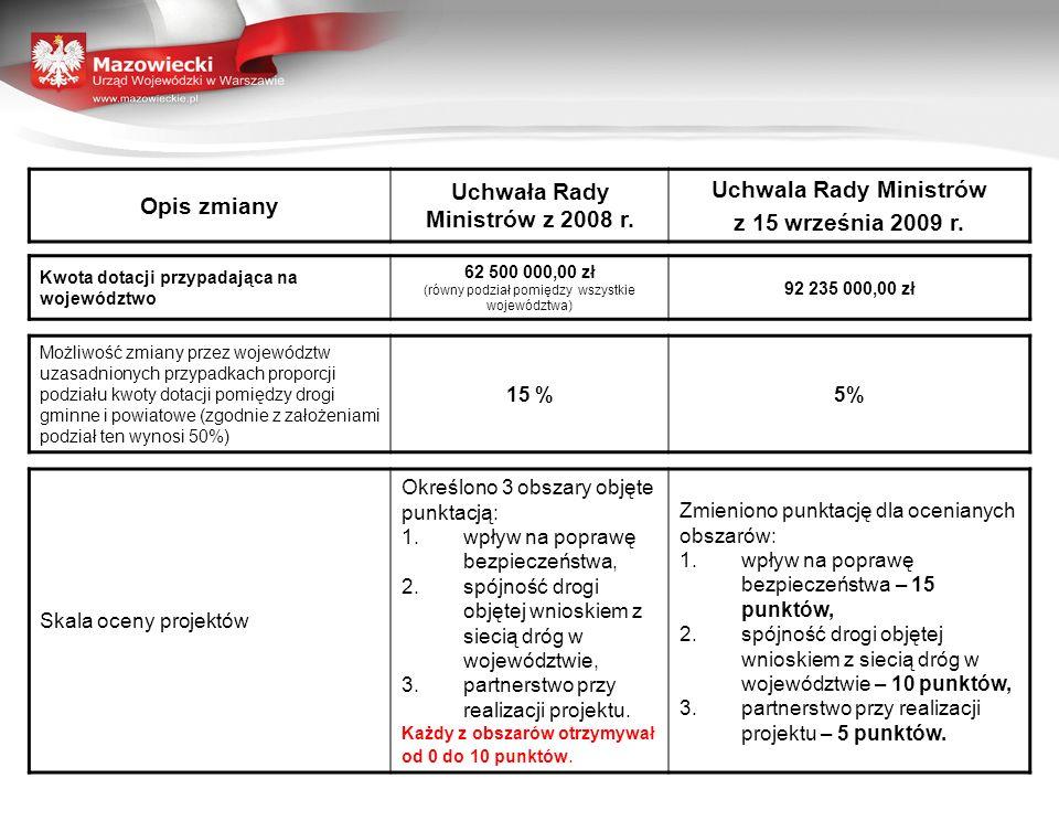 Opis zmiany Uchwała Rady Ministrów z 2008 r. Uchwala Rady Ministrów z 15 września 2009 r.