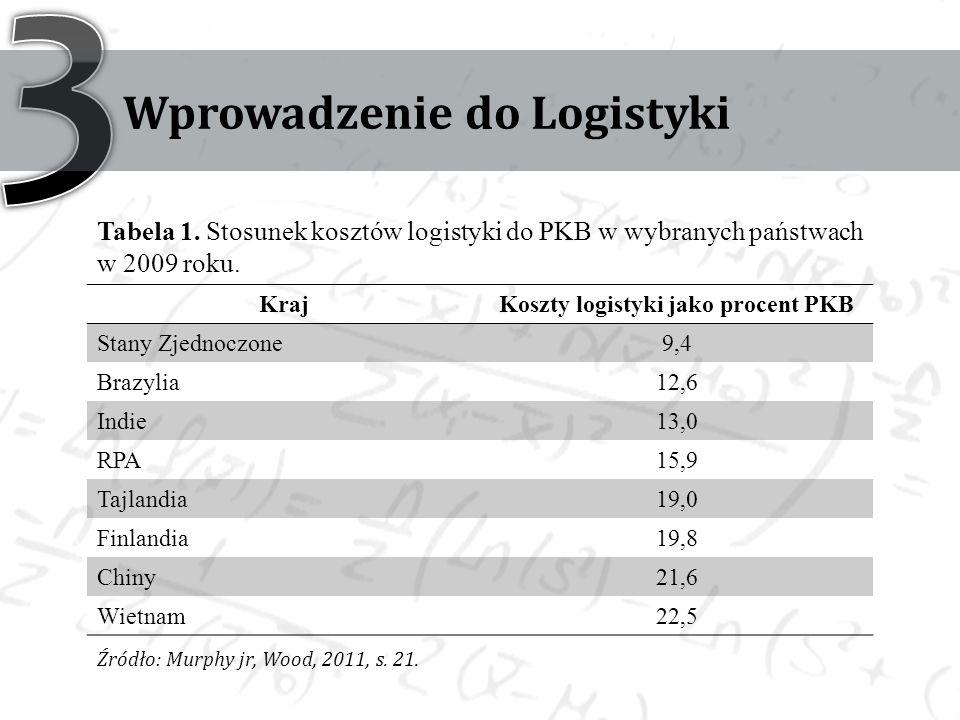 Wprowadzenie do Logistyki KrajKoszty logistyki jako procent PKB Stany Zjednoczone9,4 Brazylia12,6 Indie13,0 RPA15,9 Tajlandia19,0 Finlandia19,8 Chiny21,6 Wietnam22,5 Tabela 1.