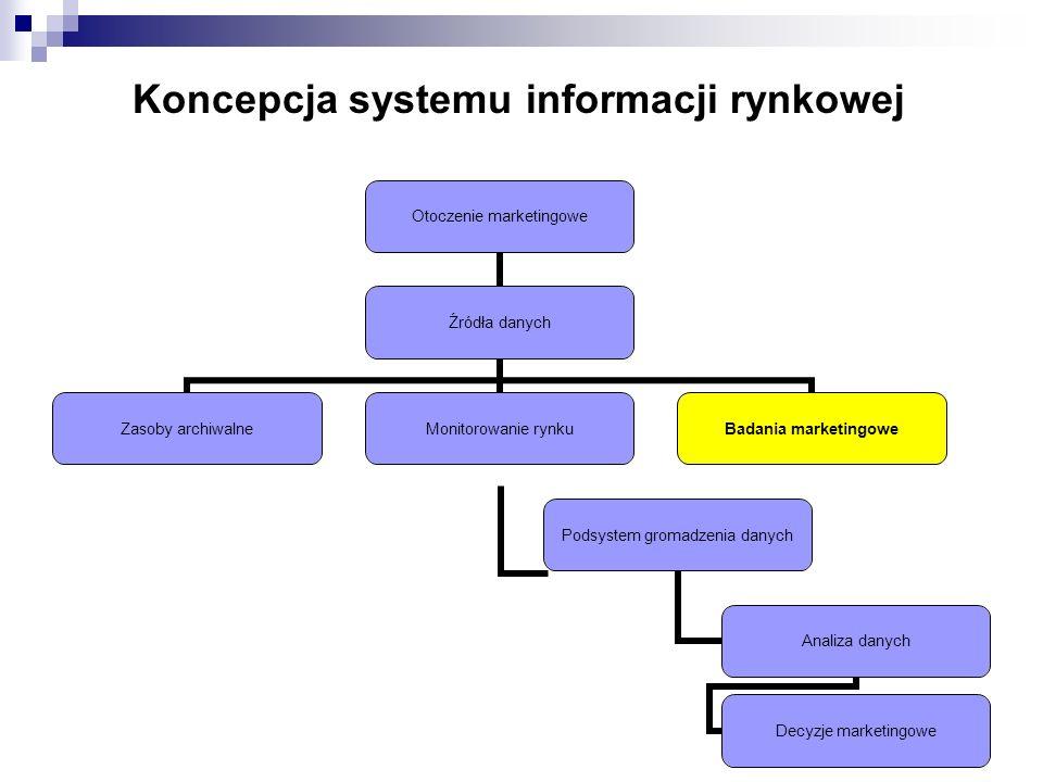 Koncepcja systemu informacji rynkowej Otoczenie marketingowe Źródła danych Zasoby archiwalne Monitorowanie rynku Podsystem gromadzenia danych Analiza danych Decyzje marketingowe Badania marketingowe