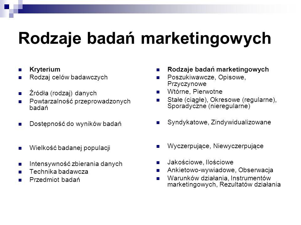 Rodzaje badań marketingowych Kryterium Rodzaj celów badawczych Źródła (rodzaj) danych Powtarzalność przeprowadzonych badań Dostępność do wyników badań Wielkość badanej populacji Intensywność zbierania danych Technika badawcza Przedmiot badań Rodzaje badań marketingowych Poszukiwawcze, Opisowe, Przyczynowe Wtórne, Pierwotne Stałe (ciągłe), Okresowe (regularne), Sporadyczne (nieregularne) Syndykatowe, Zindywidualizowane Wyczerpujące, Niewyczerpujące Jakościowe, Ilościowe Ankietowo-wywiadowe, Obserwacja Warunków działania, Instrumentów marketingowych, Rezultatów działania
