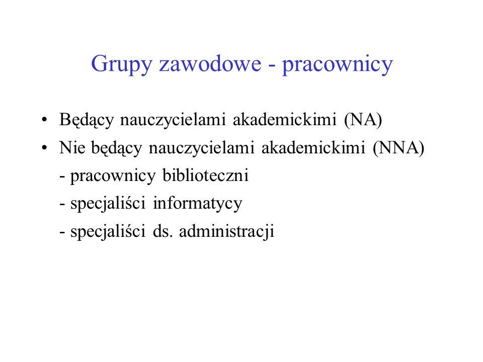 Grupy zawodowe - pracownicy Będący nauczycielami akademickimi (NA) Nie będący nauczycielami akademickimi (NNA) - pracownicy biblioteczni - specjaliści informatycy - specjaliści ds.