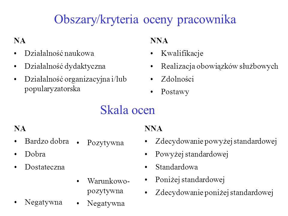 Obszary/kryteria oceny pracownika NA Działalność naukowa Działalność dydaktyczna Działalność organizacyjna i/lub popularyzatorska NNA Kwalifikacje Rea