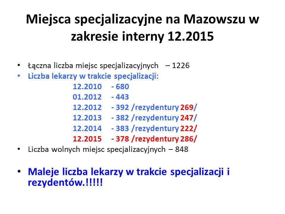 Miejsca specjalizacyjne na Mazowszu w zakresie interny 12.2015 Łączna liczba miejsc specjalizacyjnych – 1226 Liczba lekarzy w trakcie specjalizacji: 12.2010 - 680 01.2012 - 443 12.2012 - 392 /rezydentury 269/ 12.2013 - 382 /rezydentury 247/ 12.2014 - 383 /rezydentury 222/ 12.2015 - 378 /rezydentury 286/ Liczba wolnych miejsc specjalizacyjnych – 848 Maleje liczba lekarzy w trakcie specjalizacji i rezydentów.!!!!!
