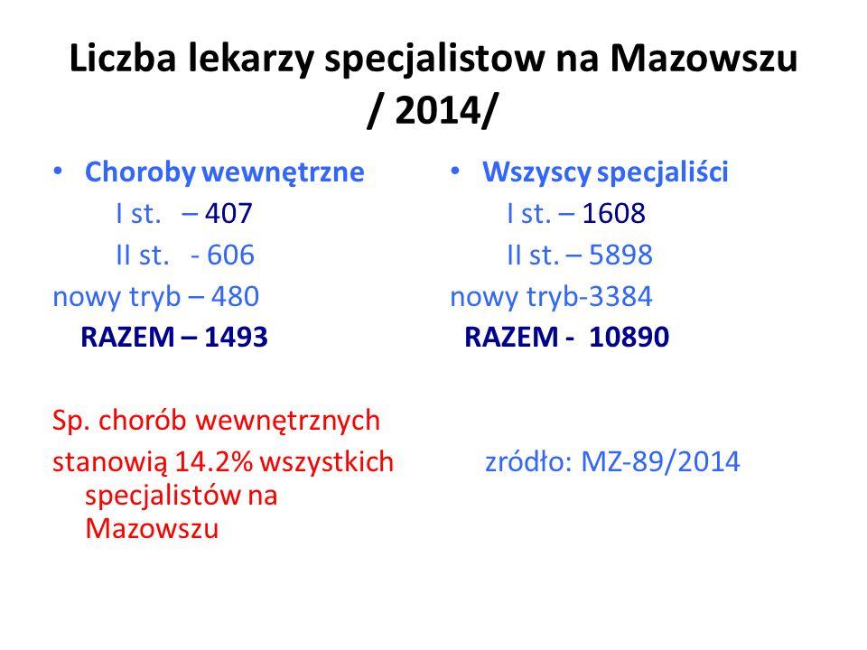 Liczba lekarzy specjalistow na Mazowszu / 2014/ Choroby wewnętrzne I st.