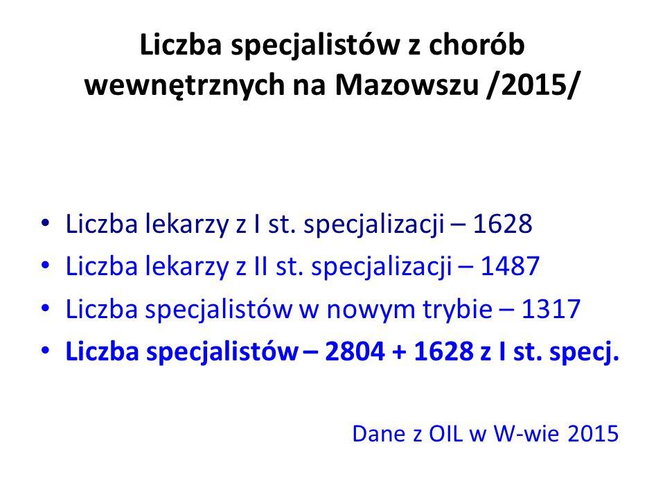 Liczba specjalistów z chorób wewnętrznych na Mazowszu /2015/ Liczba lekarzy z I st.