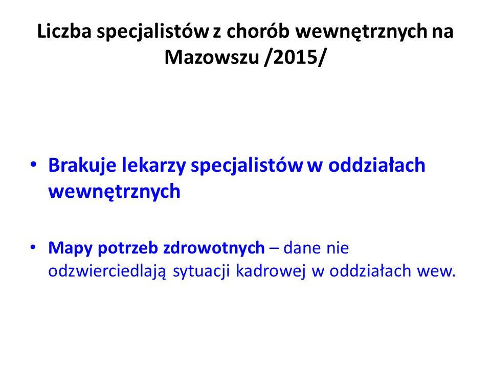 Liczba specjalistów z chorób wewnętrznych na Mazowszu /2015/ Brakuje lekarzy specjalistów w oddziałach wewnętrznych Mapy potrzeb zdrowotnych – dane nie odzwierciedlają sytuacji kadrowej w oddziałach wew.