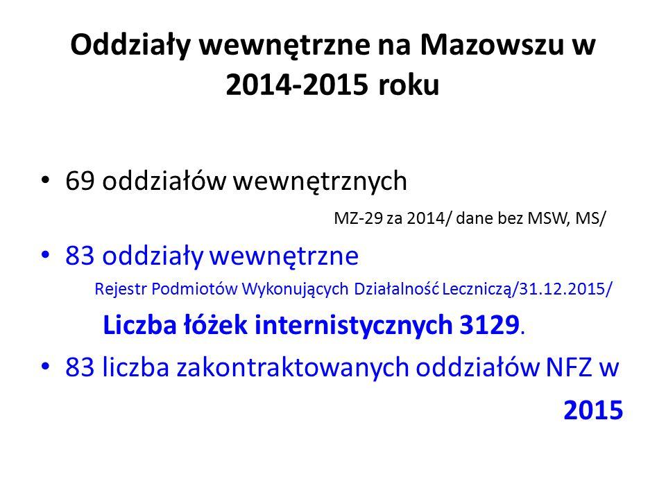 Oddziały wewnętrzne na Mazowszu w 2014-2015 roku 69 oddziałów wewnętrznych MZ-29 za 2014/ dane bez MSW, MS/ 83 oddziały wewnętrzne Rejestr Podmiotów Wykonujących Działalność Leczniczą/31.12.2015/ Liczba łóżek internistycznych 3129.