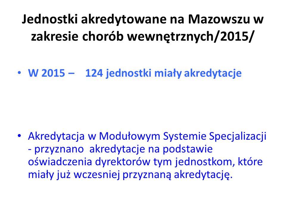 Jednostki akredytowane na Mazowszu w zakresie chorób wewnętrznych/2015/ W 2015 – 124 jednostki miały akredytacje Akredytacja w Modułowym Systemie Specjalizacji - przyznano akredytacje na podstawie oświadczenia dyrektorów tym jednostkom, które miały już wczesniej przyznaną akredytację.