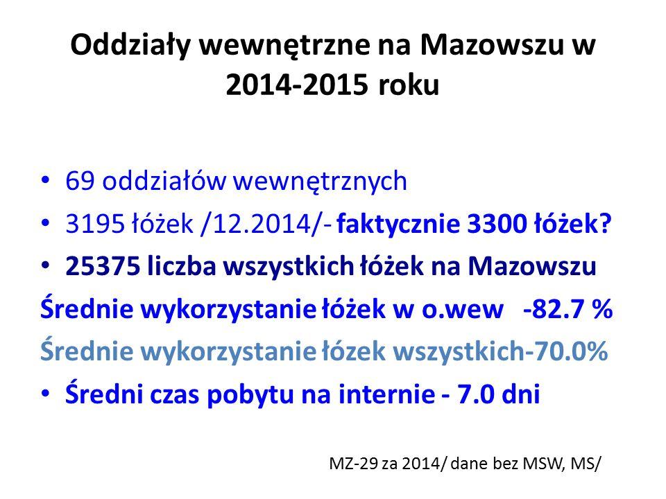Oddziały wewnętrzne na Mazowszu w 2014-2015 roku 69 oddziałów wewnętrznych 3195 łóżek /12.2014/- faktycznie 3300 łóżek.