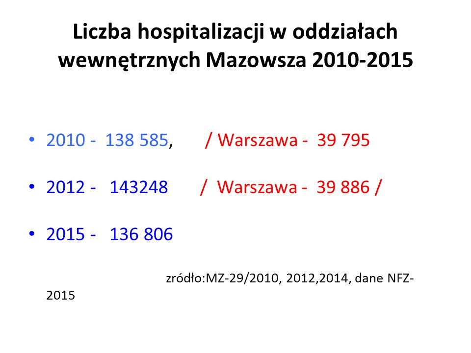 Liczba hospitalizacji w oddziałach wewnętrznych Mazowsza 2010-2015 2010 - 138 585, / Warszawa - 39 795 2012 - 143248 / Warszawa - 39 886 / 2015 - 136 806 zródło:MZ-29/2010, 2012,2014, dane NFZ- 2015