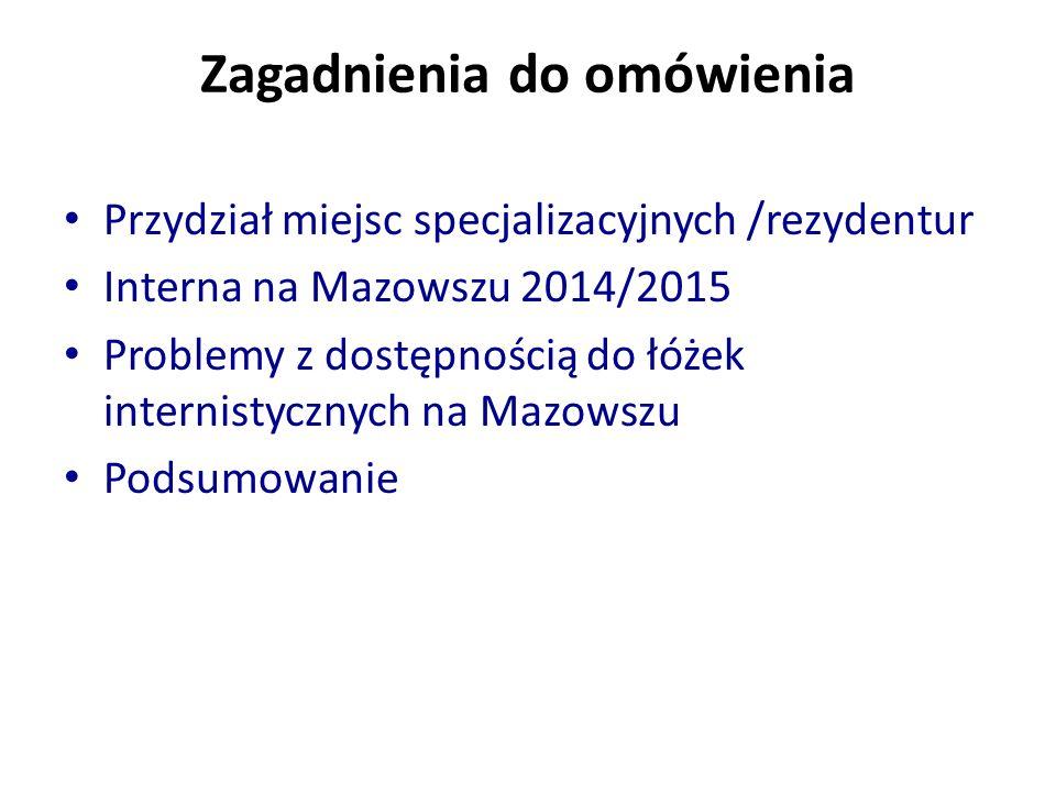 Zagadnienia do omówienia Przydział miejsc specjalizacyjnych /rezydentur Interna na Mazowszu 2014/2015 Problemy z dostępnością do łóżek internistycznych na Mazowszu Podsumowanie