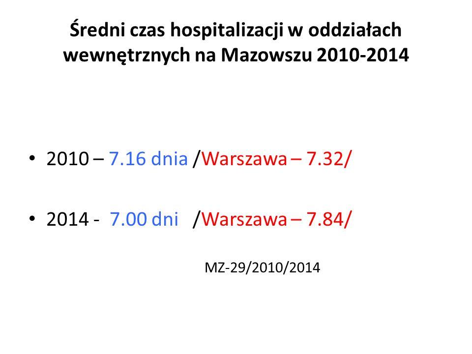 Średni czas hospitalizacji w oddziałach wewnętrznych na Mazowszu 2010-2014 2010 – 7.16 dnia /Warszawa – 7.32/ 2014 - 7.00 dni /Warszawa – 7.84/ MZ-29/2010/2014