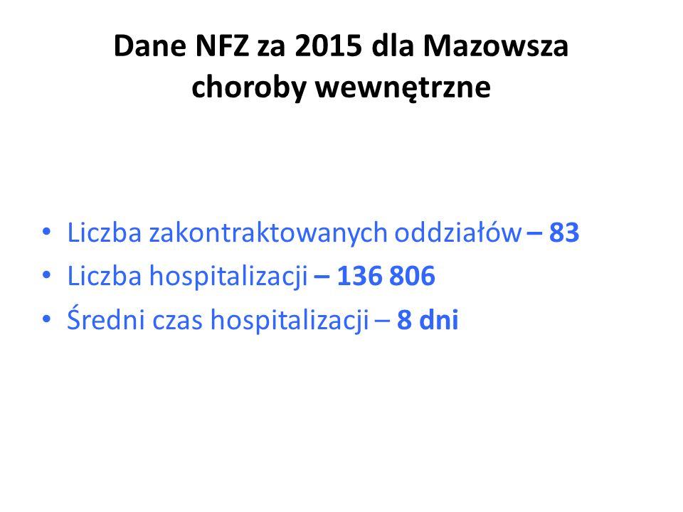 Dane NFZ za 2015 dla Mazowsza choroby wewnętrzne Liczba zakontraktowanych oddziałów – 83 Liczba hospitalizacji – 136 806 Średni czas hospitalizacji – 8 dni