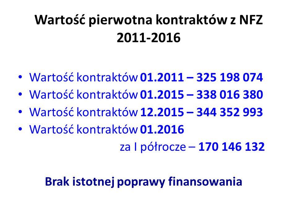 Wartość pierwotna kontraktów z NFZ 2011-2016 Wartość kontraktów 01.2011 – 325 198 074 Wartość kontraktów 01.2015 – 338 016 380 Wartość kontraktów 12.2015 – 344 352 993 Wartość kontraktów 01.2016 za I półrocze – 170 146 132 Brak istotnej poprawy finansowania